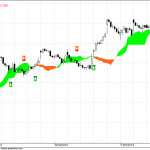 Nifty hourly futures for 22 Oct 2010 trading