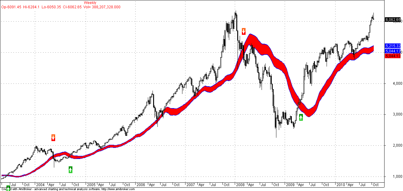 Moving average trading system backtesting