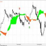 Nifty Hourly Trading Charts for 25 Oct 2010