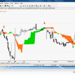 Ichimoku Cloud charts for Nifty 50 Pack