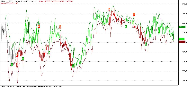 Smv trading system