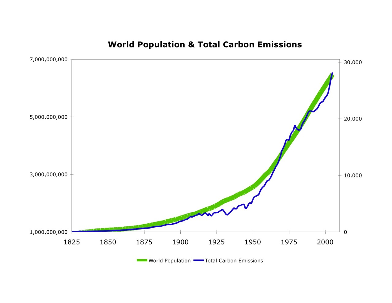 the correlation between greenhouse effects and global warming The greenhouse effect is a natural process traps heat in the atmosphere - global warming tends to be when additional greenhouse gases are released into the atmosphere and this causes a warming event.