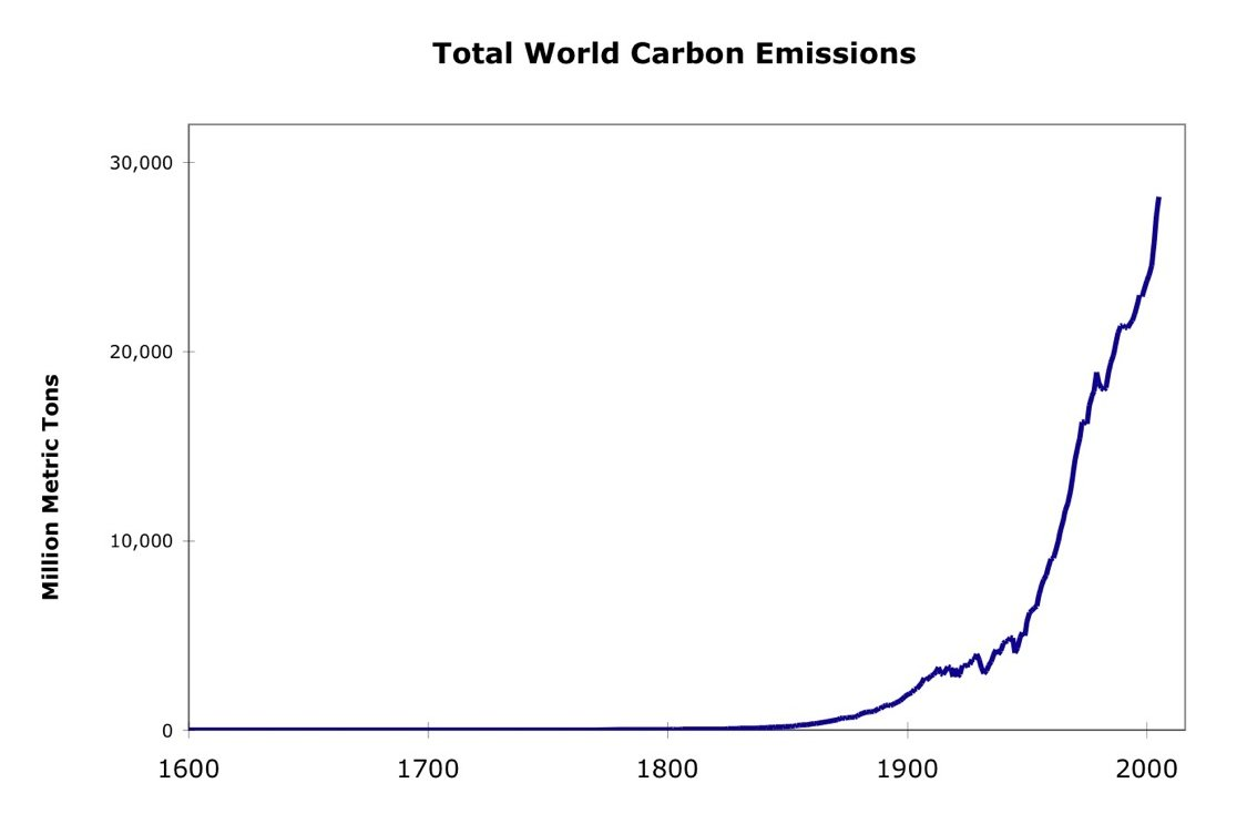 Population Vs Global Warming And Charts