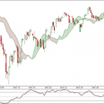 Nifty hourly Update for 30 Dec 2010 Trading