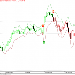 Nifty 50 EOD charts with SDA2 Trend Trading System