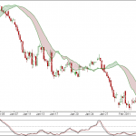Nifty 90min charts for 4th Feb 2011