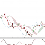 Nifty and BankNifty 90 min charts update for 23 Feb 2011