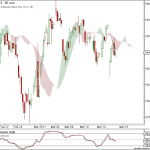 Nifty and BankNifty 90 min charts update for 16th Mar 2011