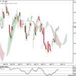Nifty and BankNifty 90 min charts update for 24th Mar 2011