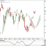 Nifty and BankNifty 90 min charts update for 25th Mar 2011