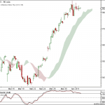 Nifty and Bank Nifty charts for 4th April 2011 Trading