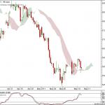 Nifty and Bank Nifty 90 min charts for 11 May 2011