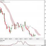Nifty and Bank Nifty 90 min charts for 20 may 2011 trading