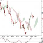 Nifty and Bank Nifty 90 min charts for 31 May 2011 Trading