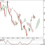 Nifty and Bank Nifty 90 min charts for 31 May 2011 Trading