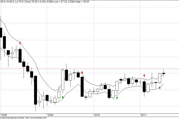 Nakshatra trading system