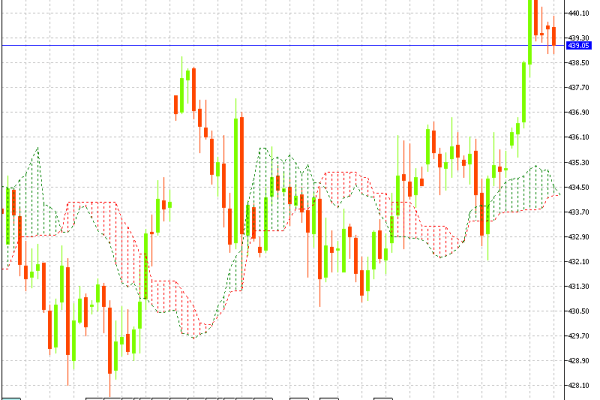 MCX Copper Hourly Chart