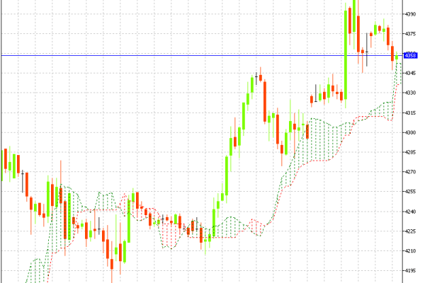 MCX Crude Oil Hourly Chart