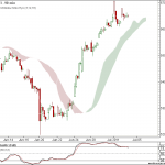Nifty and Bank Nifty charts for 5th July 2011 trading