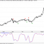 Gold – Sell Signal on 5EMA High-Low Charts with Double Top