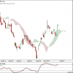 Nifty and Bank Nifty 90 min charts for 7th September 2011