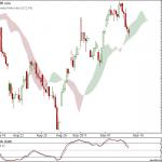 Nifty and Bank Nifty 90 min charts at cloud support