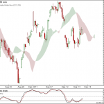 Nifty and Bank Nifty 90 min charts for 15th September