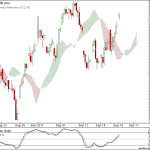 Nifty, Bank Nifty and DowJones turns to Buy mode on 90 min charts