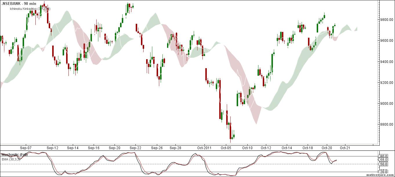 Bank Nifty 90 min chart - 21 Oct