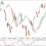 Nifty and Bank Nifty 90 min charts for 19 Oct 2011 Trading