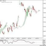 Nifty and Bank Nifty 90 min charts for 8th Nov 2011 Trading