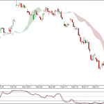 Nifty and Bank Nifty 90 min charts update for 23rd Nov 2011