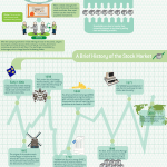 Stock Market Explained in Simple Infographic