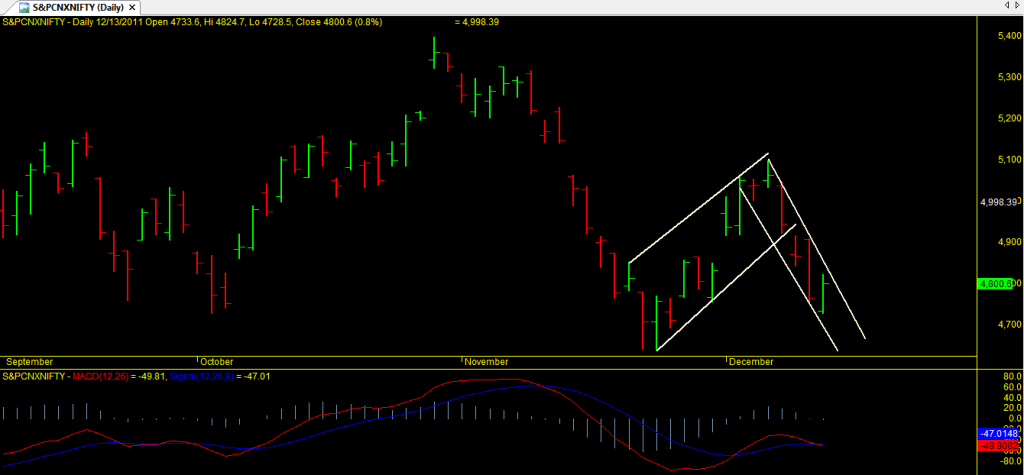 Nifty Technical analysis dec 14 2011