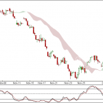 Nifty and Bank Nifty 90 min Cloud Charts for 7th Dec 2011 Trading