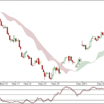 Nifty and Bank Nifty 90 min charts for 13 Dec 2011