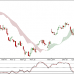 Nifty and Bank Nifty 90 min charts for 15th Dec 2011 Trading