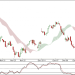Nifty and Bank Nifty 90 min charts update for 16th Dec 2011 Trading