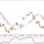 Nifty and Bank Nifty 90 min chart update for 19 Dec 2011