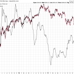 Nifty and the Scary Baltic Dry Index