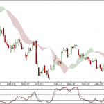 Nifty and Bank Nifty 90 min Chart Update for 6th Jan 2012