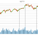 Nifty Vs PCR – 3years Historical Chart