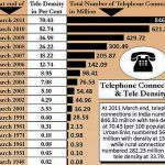 Tele Density in India : Infographic