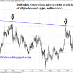 DR Reddy Medium Term Call
