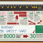 The History of Credit Cards – Infographics