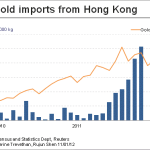 China Gold Imports set to become the Biggest Gold Market