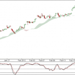 Nifty and Bank Nifty 90 min charts for 22nd Feb 2012 Trading