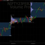 Nifty : Weekly and Daily Profile charts