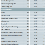 Aon Hewitt – Employee Salary Increase projections for the year 2012