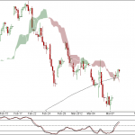 Nifty and Bank Nifty 90 min charts for 12 Mar 2012